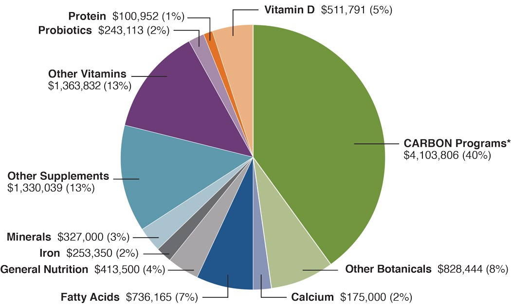 The Category Breakout of ODS Co-Funded Grants in FY2019 with a portfolio total value of $10.4M was divided as follows: CARBON Program, 40%, Other Botanicals, 8%; Calcium, 2%; Fatty Acids, 7%; General Nutrition, 4%, Iron, 2%; Minerals, 3%; Other Supplements, 13%; Other Vitamins, 13%; Probiotics, 2%; Protein, 1%; Vitamin D, 5%.