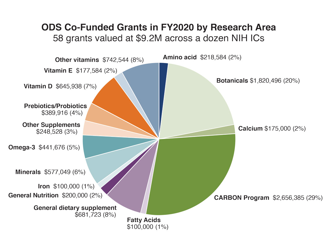 The Category Breakout of ODS Co-Funded Grants in FY2020 with a portfolio total value of $9.2M was divided as follows: CARBON Program, 29%,  Botanicals, 20%; Calcium, 2%; Fatty Acids, 1%; General Nutrition, 2%, Iron, 1%; Minerals, 6%; Other Supplements, 3%; Other Vitamins, 8%; Probiotics, 4%; Amino acid, 2%; Vitamin D, 7%, Vitamin E, 2%, Omega-3 5%, General Dietary Supplements, 8%.