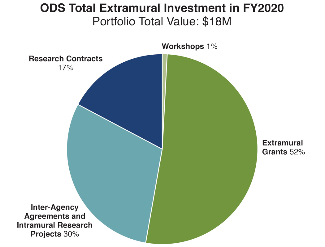 The ODS Total Extramural Investment in FY 2020 with a portfolio total value of $18M was divided as follows: Extramural Grants, 52%; Inter-Agency Agreements and Intramural Research Projects, 30%; Research Contracts, 17%; and Workshops, 1%.