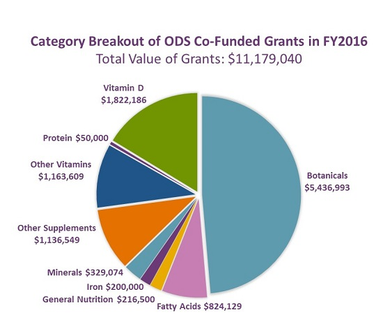 Category Breakout of ODS Co-funded Grants in FY2016