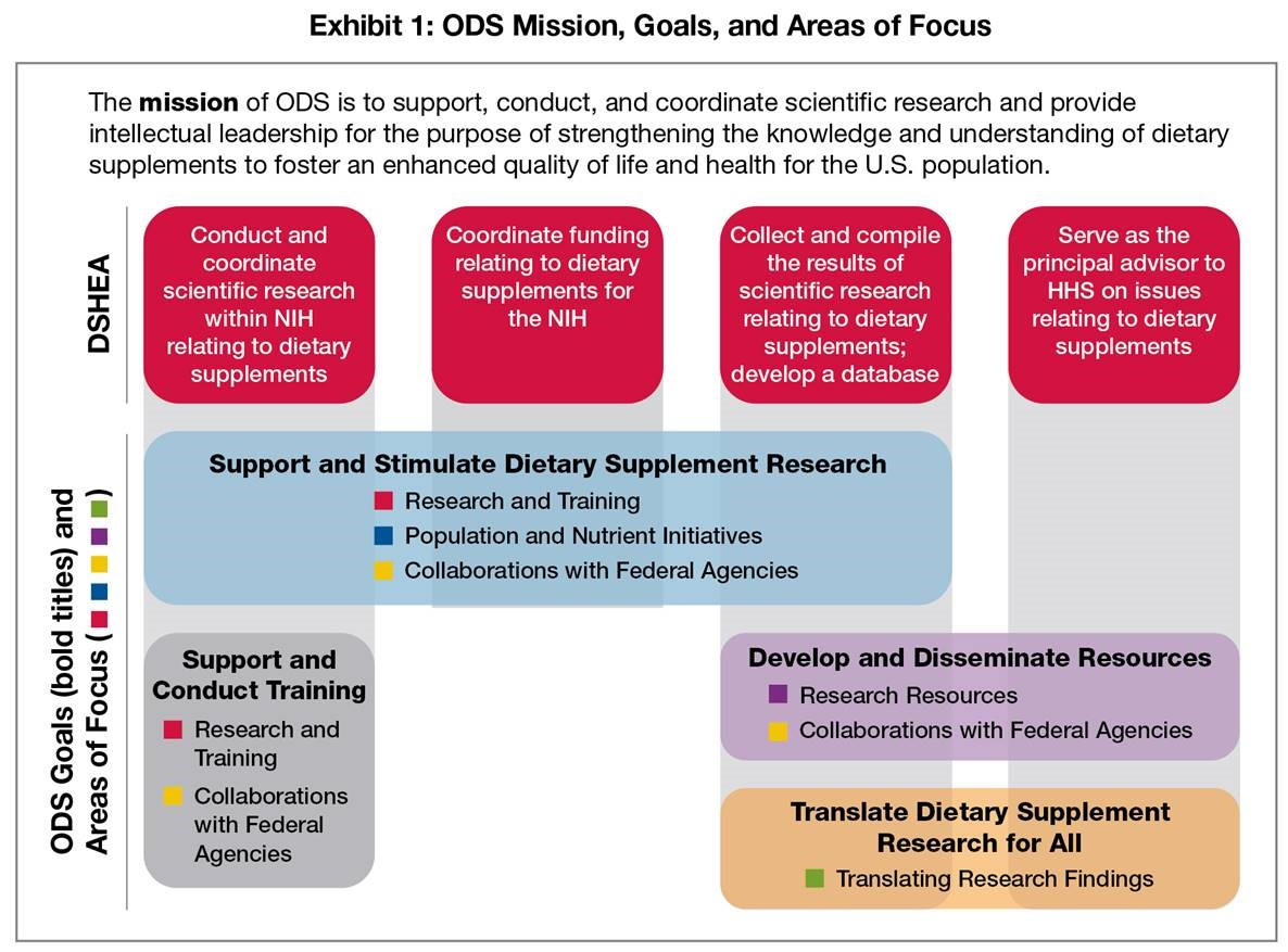 Exhibit 1: ODS Mission, Goals, and Areas of Focus; The mission of ODS is to support, conduct, and coordinate scientific research and provide intellectual leadership for the purpose of strengthening the knowledge and understanding of dietary supplements to foster an enhanced quality of life and health for the U.S. population. DSHEA Mandate 1-4: 1. Conduct and coordinate scientific research within NIH relating to dietary supplements. 2. Coordinate funding relating to dietary supplements for the NIH. 3. Collect and compile the results of scientific research relating to dietary supplements; develop a database. 4. Serve as the principal advisor to HHS on issues relating to dietary supplements.  ODS Goals 1-4: 1. Support and Stimulate Dietary Supplement Research (spans DSHEA Mandates 1-3). 2. Support and Conduct Training (Mandate 1). 3. Develop and Disseminate Resources (Mandates 3-4). 4. Translate Dietary Supplement Research for All (Mandates 3-4). ODS Area of Focus (AF) 1: Research and Training (supports goals 1-2). AF 2: Population and Nutrient Initiatives (goal 1). AF 3: Research Resources (goal 3). AF 4: Collaborations with Federal Agencies (goals 1-3). AF 5: Translating Research Findings (goal 4).