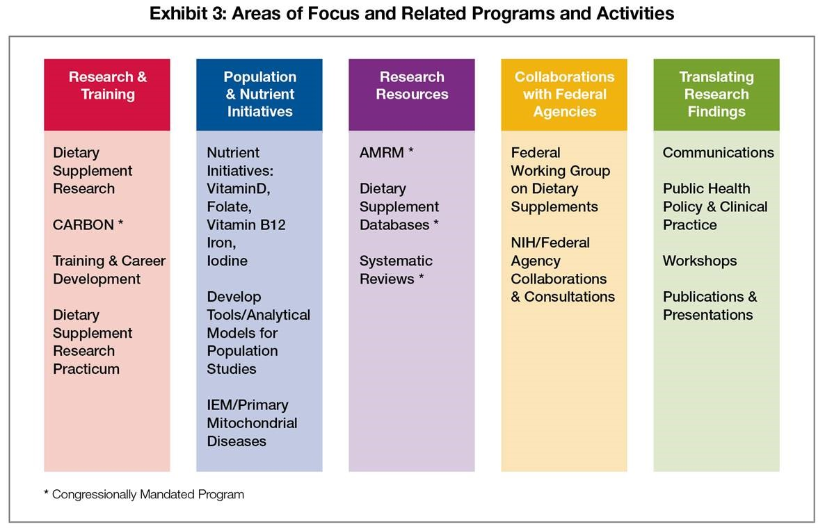 Exhibit 3: Areas of Focus and Related Programs and Activities; Area of Focus (AF) 1: Research and Training; contains: Dietary Supplement Research, CARBON*, Training & Career Development, Dietary Supplement Research Practicum. AF 2: Population and Nutrient Initiatives; contains: Nutrient Initiatives for Vitamin D, Folate, Vitamin B12, Iron, and Iodine, Develop Tools/Analytical Models for Population Studies, and IEM/Primary Mitochondrial Diseases. AF 3: Research Resources; contains: AMRM*, Dietary Supplement Databases*, and Systematic Reviews*. AF 4: Collaborations with Federal Agencies; contains: Federal Working Group on Dietary Supplements and NIH/Federal Agency Collaborations & Consultations. AF 5: Translating Research Findings; contains: Communications, Publich Health Policy & Clinical Practice, Workshops, and Publications & Presentations. * = Congressionally Mandated Program