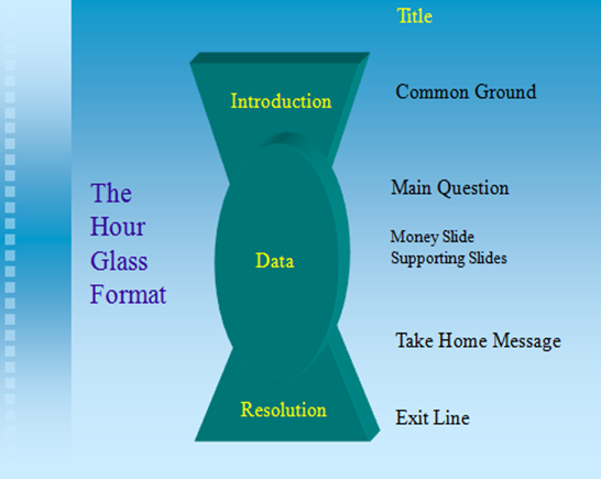 The Hour Glass Format -- A visual representnation of the three sections of a presentation: 