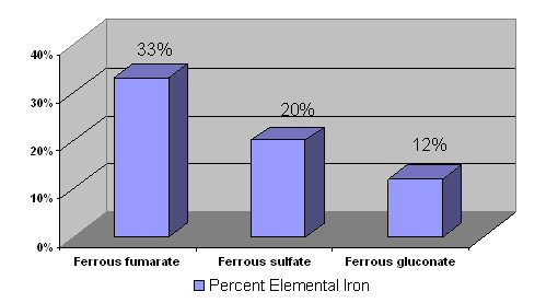 Figure 1: Percentage of elemental iron in iron supplements: Ferrous fumarate: 33%; Ferrous sulfate 20%; Ferrous gluconate: 12%