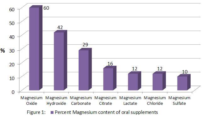 http://ods.od.nih.gov/factsheets/images/magnesium.figure1.jpg