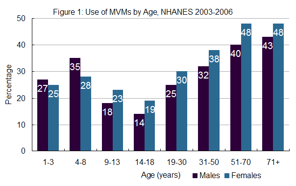 Figure 1: Use of MVMs by Age, NHANES 2003-2006. For each age group, the percentage of males who took MVMs and the percentage of females who took MVMs are displayed. Ages 1-3, males: 27%, females: 25%; ages 4-8, males: 35%, females: 28%; ages 9-13, males: 18%, females: 23%; ages 14-18, males: 14%, females: 19%; ages 19-30, males: 25%, females: 30%; ages 31-50, males: 32%, females: 38%; ages 51-70, males: 40%, females: 48%; ages 71+, males: 43%, females: 48%.