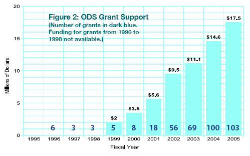 Figure 2: ODS Grant Support