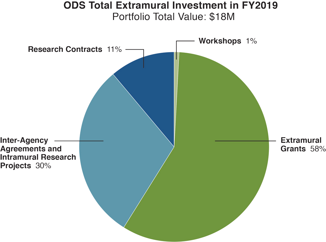 The ODS Total Extramural Investment in FY 2019 with a portfolio total value of $18M was divided as follows: Extramural Grants, 58%; Inter-Agency Agreements and Intramural Research Projects, 30%; Research Contracts, 11%; and Workshops, 1%.