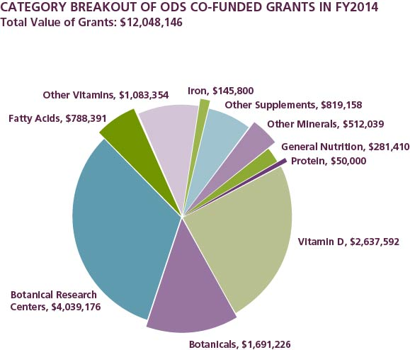Figure 2 is a pie chart with the title Category Breakout of ODS Co-funded Grants in FY2014. The total value of the grants represented in the chart is $12,048,146. There are 10 sections in the chart, each with a category and a dollar amount: Botanical Research Centers, $4,039,176; Botanicals, $1,691,226; Fatty Acids, $788,391; Vitamin D, $2,637,592; Iron, $145,800; Other Vitamins $1,083,354; General Nutrition, $281,410; Other Minerals, $512,039; Other Supplements, $819,158; Protein, $50,000.