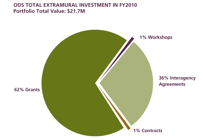 Figure 2 shows the ODS total extramural investment in FY2010. The total value of the portfolio described is $21.7 million. A pie chart is displayed with four sections: 62% Grants, 36% Interagency Agreements, 1% Contracts, and 1% Workshops.