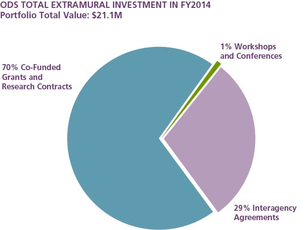 Figure 1 shows the ODS total extramural investment in FY2014. The total value of the portfolio described is $21.1 million. A pie chart is displayed with four sections: 70% Co-funded Grants and Research Contracts, 29% Interagency Agreements, 1% Contracts, and 1% Workshops and Conferences.